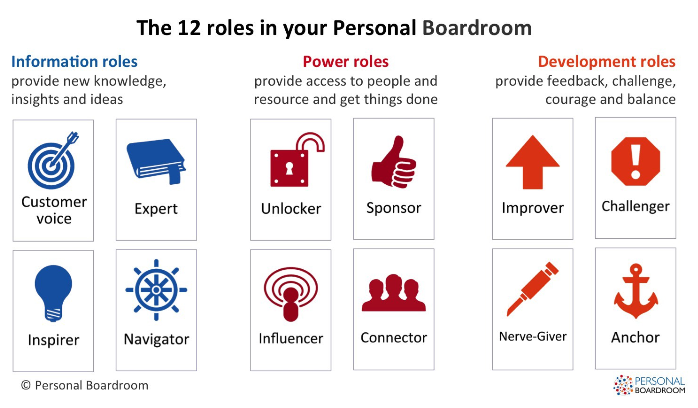 list of the 12 roles of the personal boardroom the book of zella king and amanda scott article published on this sheep is orange