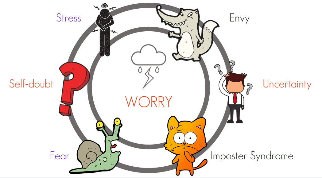 pictures to embody worry through imposter syndrome fear stress self doubt envy and uncertainty in the review of wonder over worry the book of amber rae on this sheep is orange