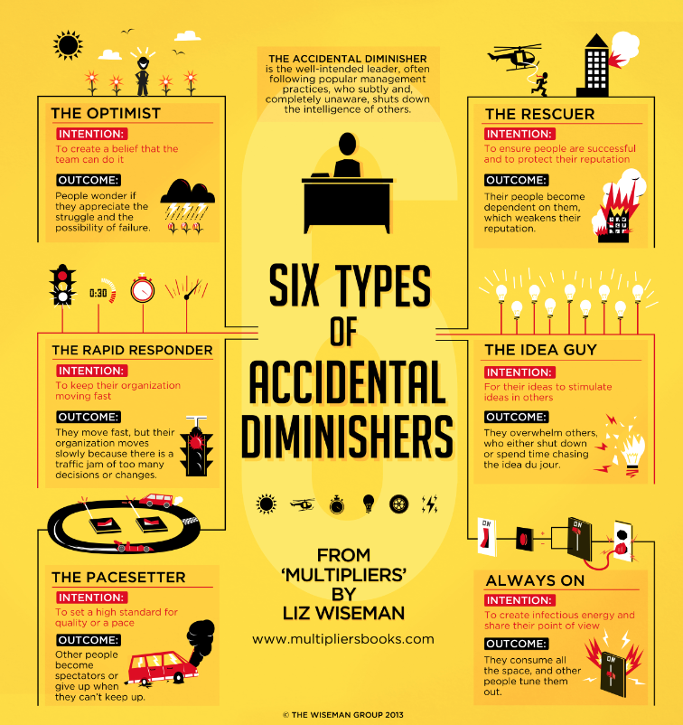 the six types of accidental diminishers from 'Multipliers' by Liz Wiseman